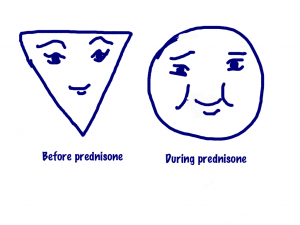 Prednisone and Weight Loss — Foundation for Sarcoidosis Research